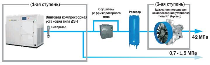 Дожимные компрессорные установки среднего и высокого давления КП бустеры