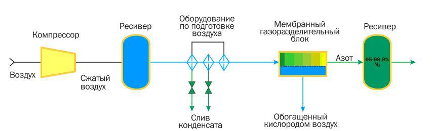 Схема получения азота на основе мембранных газоразделительных блоков